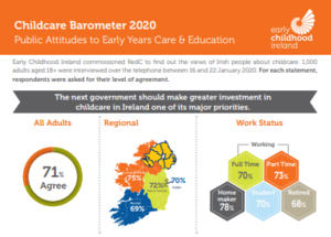 Majority of Irish adults want the new government to prioritise investment in childcare